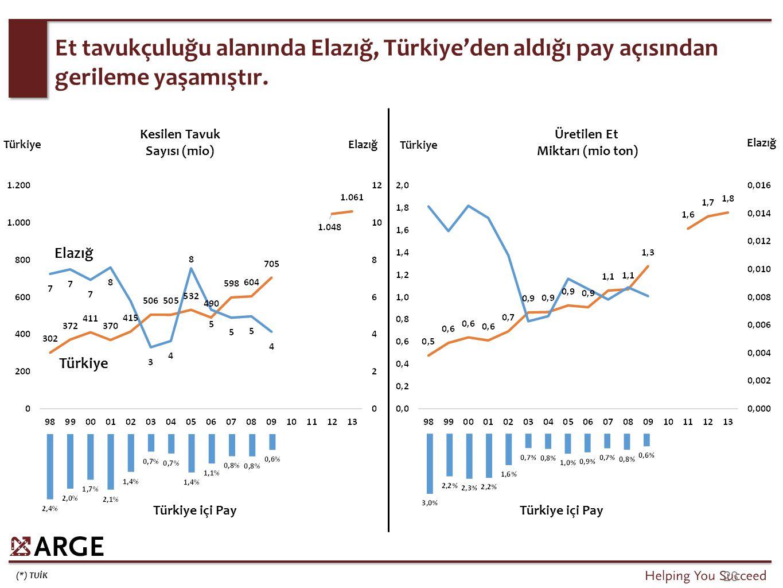 (*) TUİK 23 Et tavukçuluğu alanında Elazığ, Türkiye'den aldığı pay açısından gerileme yaşamıştır. Türkiye Elazığ TürkiyeElazığ Türkiye içi Pay Kesilen