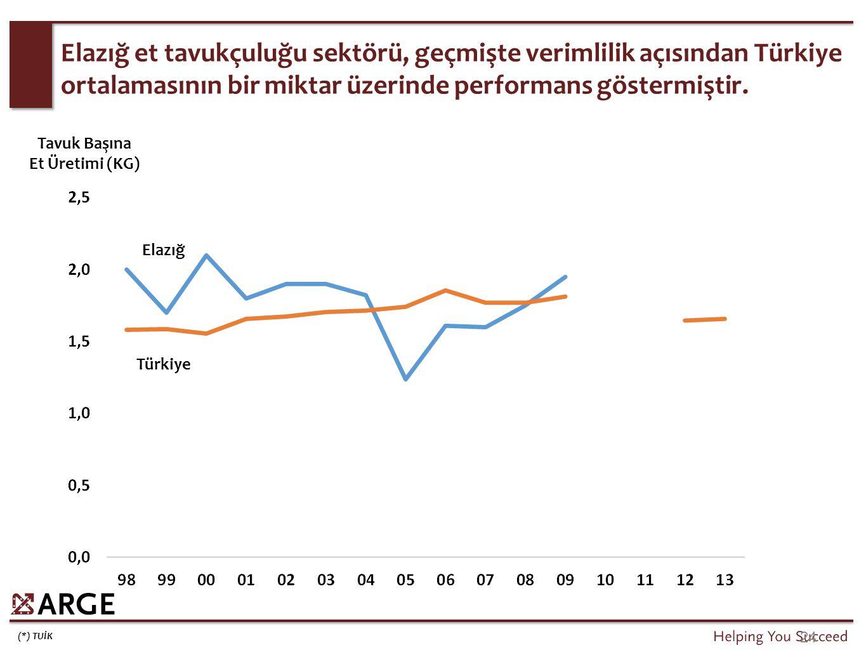 (*) TUİK 24 Elazığ et tavukçuluğu sektörü, geçmişte verimlilik açısından Türkiye ortalamasının bir miktar üzerinde performans göstermiştir. Türkiye El