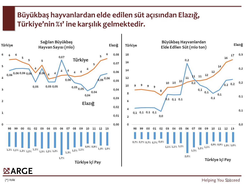 (*) TUİK 26 Büyükbaş hayvanlardan elde edilen süt açısından Elazığ, Türkiye'nin %1' ine karşılık gelmektedir. Türkiye Elazığ TürkiyeElazığ Türkiye içi