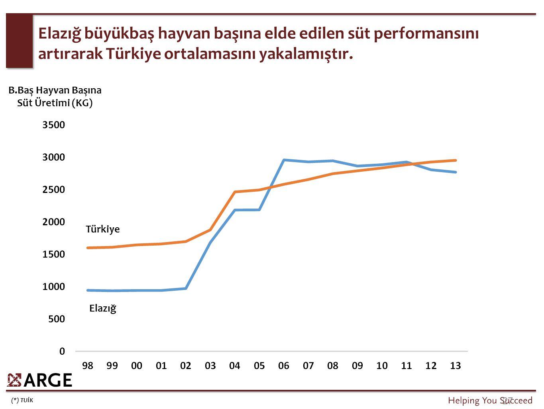 (*) TUİK 27 Elazığ büyükbaş hayvan başına elde edilen süt performansını artırarak Türkiye ortalamasını yakalamıştır. Türkiye Elazığ B.Baş Hayvan Başın