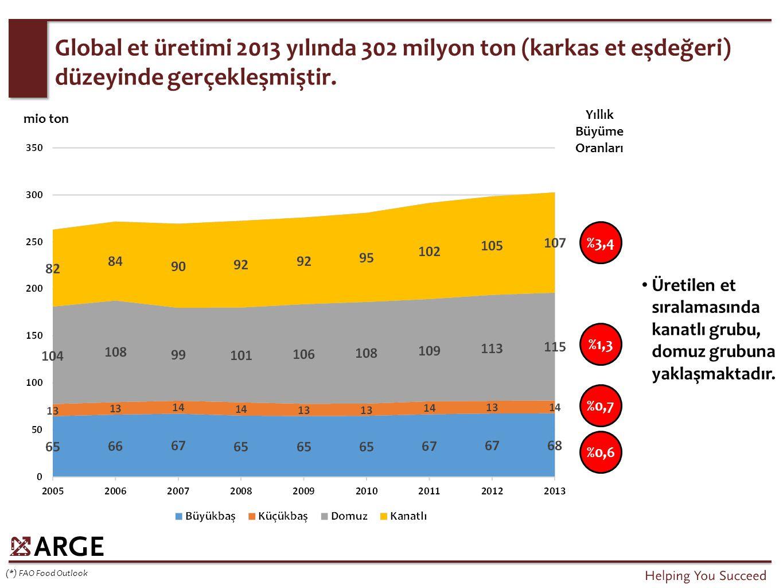 Gelişmekte olan bölgelerdeki üretim miktarındaki artış, talep ile paralel biçimde, gelişmiş bölgelerden fazladır.
