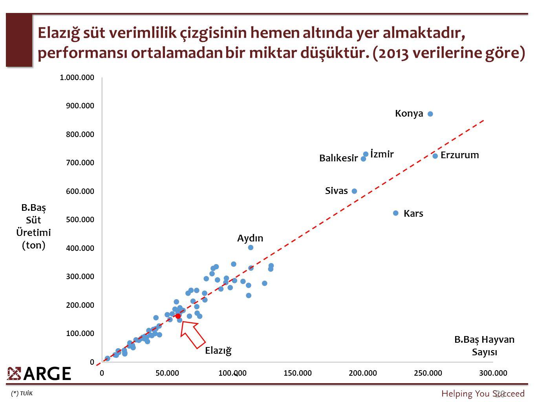 (*) TUİK 29 Elazığ süt verimlilik çizgisinin hemen altında yer almaktadır, performansı ortalamadan bir miktar düşüktür. (2013 verilerine göre) B.Baş H