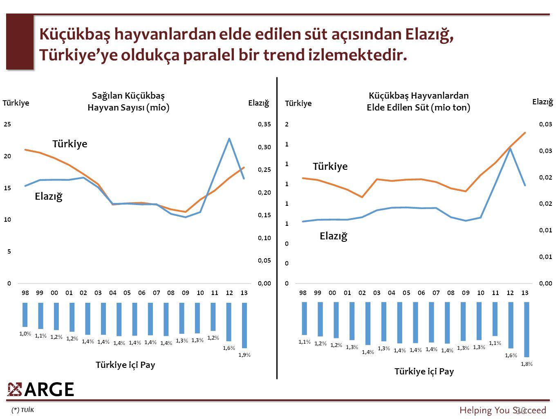 (*) TUİK 30 Küçükbaş hayvanlardan elde edilen süt açısından Elazığ, Türkiye'ye oldukça paralel bir trend izlemektedir. Türkiye Elazığ TürkiyeElazığ Tü