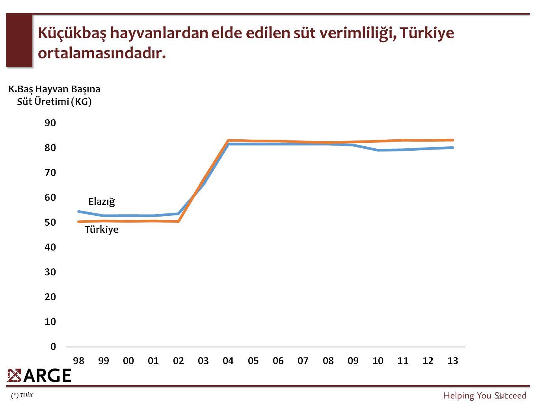 (*) TUİK 31 Küçükbaş hayvanlardan elde edilen süt verimliliği, Türkiye ortalamasındadır. Türkiye Elazığ K.Baş Hayvan Başına Süt Üretimi (KG)