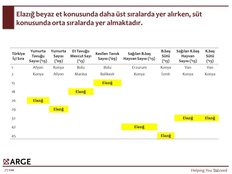 (*) TUİK 32 Elazığ beyaz et konusunda daha üst sıralarda yer alırken, süt konusunda orta sıralarda yer almaktadır. Türkiye İçi Sıra Yumurta Tavuğu Say