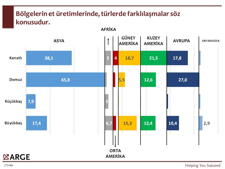 Domuz eti fiyatlarındaki global artış, diğer et gruplarının altında kalmaktadır.