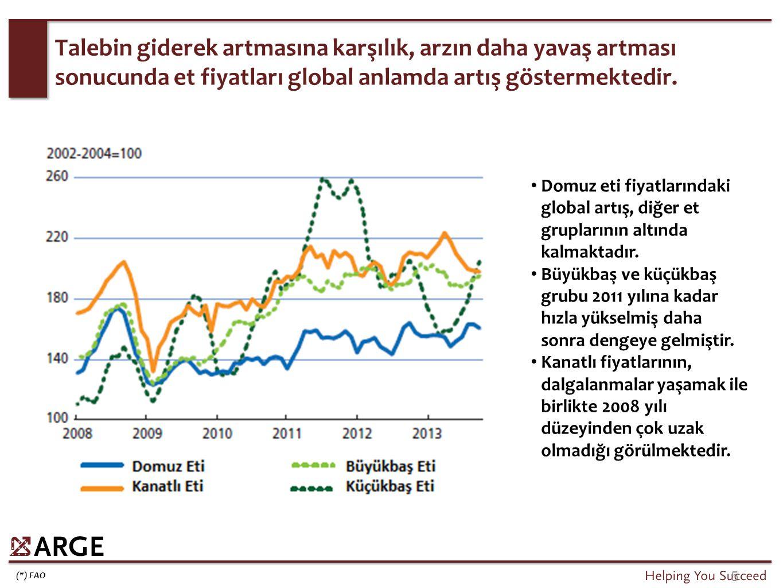 Domuz eti fiyatlarındaki global artış, diğer et gruplarının altında kalmaktadır. Büyükbaş ve küçükbaş grubu 2011 yılına kadar hızla yükselmiş daha son