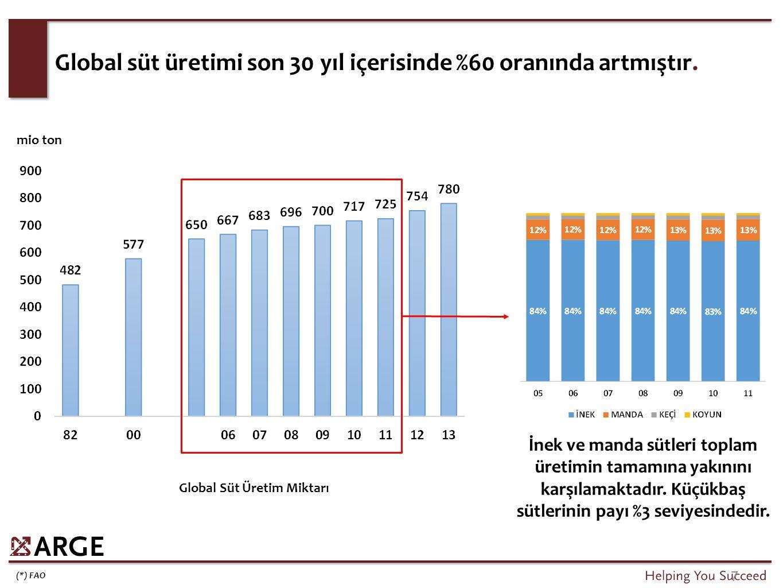 İnek ve manda sütleri toplam üretimin tamamına yakınını karşılamaktadır. Küçükbaş sütlerinin payı %3 seviyesindedir. (*) FAO 7 Global süt üretimi son