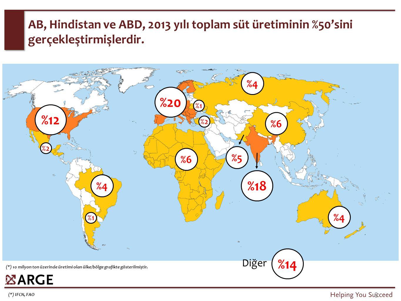 (*) IFCN, FAO 8 AB, Hindistan ve ABD, 2013 yılı toplam süt üretiminin %50'sini gerçekleştirmişlerdir. %20 %18 %12 %6 %5 %4 %2 %1 %14 Diğer (*) 10 mily