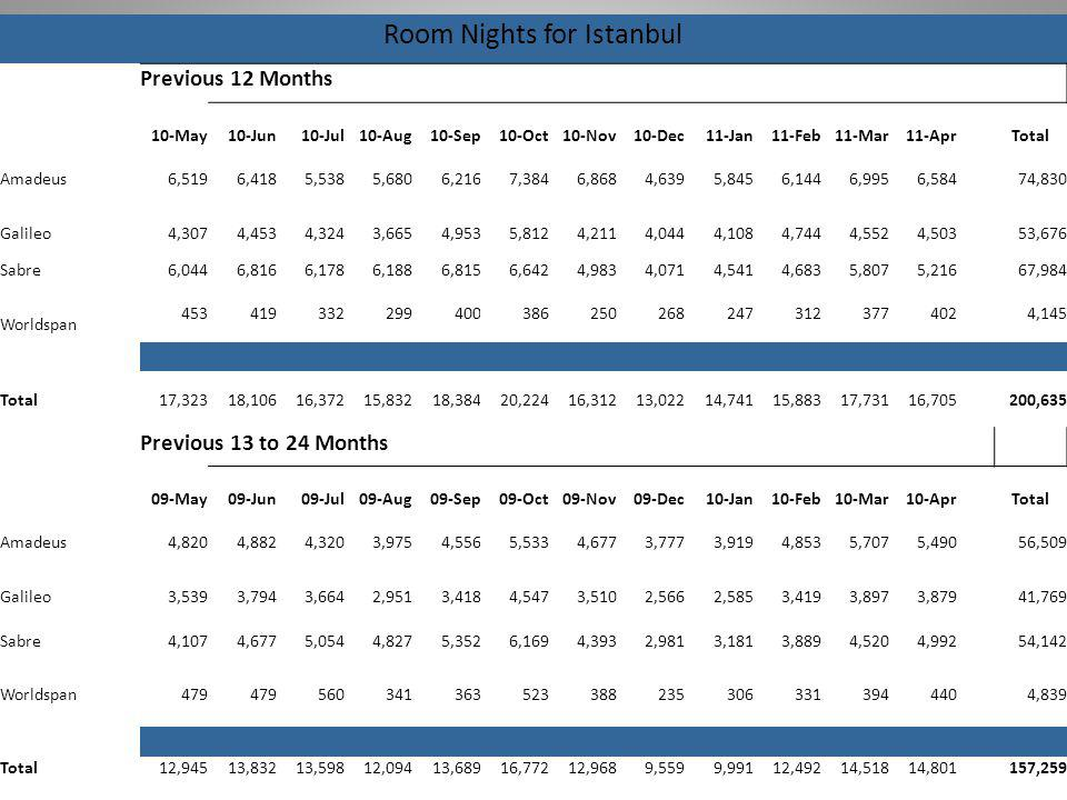 Room Nights for Istanbul Previous 12 Months 10-May10-Jun10-Jul10-Aug10-Sep10-Oct10-Nov10-Dec11-Jan11-Feb11-Mar11-AprTotal Amadeus6,5196,4185,5385,6806,2167,3846,8684,6395,8456,1446,9956,58474,830 Galileo4,3074,4534,3243,6654,9535,8124,2114,0444,1084,7444,5524,50353,676 Sabre6,0446,8166,1786,1886,8156,6424,9834,0714,5414,6835,8075,21667,984 Worldspan 4534193322994003862502682473123774024,145 Total17,32318,10616,37215,83218,38420,22416,31213,02214,74115,88317,73116,705200,635 Previous 13 to 24 Months 09-May09-Jun09-Jul09-Aug09-Sep09-Oct09-Nov09-Dec10-Jan10-Feb10-Mar10-AprTotal Amadeus4,8204,8824,3203,9754,5565,5334,6773,7773,9194,8535,7075,49056,509 Galileo3,5393,7943,6642,9513,4184,5473,5102,5662,5853,4193,8973,87941,769 Sabre4,1074,6775,0544,8275,3526,1694,3932,9813,1813,8894,5204,99254,142 Worldspan479 5603413635233882353063313944404,839 Total12,94513,83213,59812,09413,68916,77212,9689,5599,99112,49214,51814,801157,259