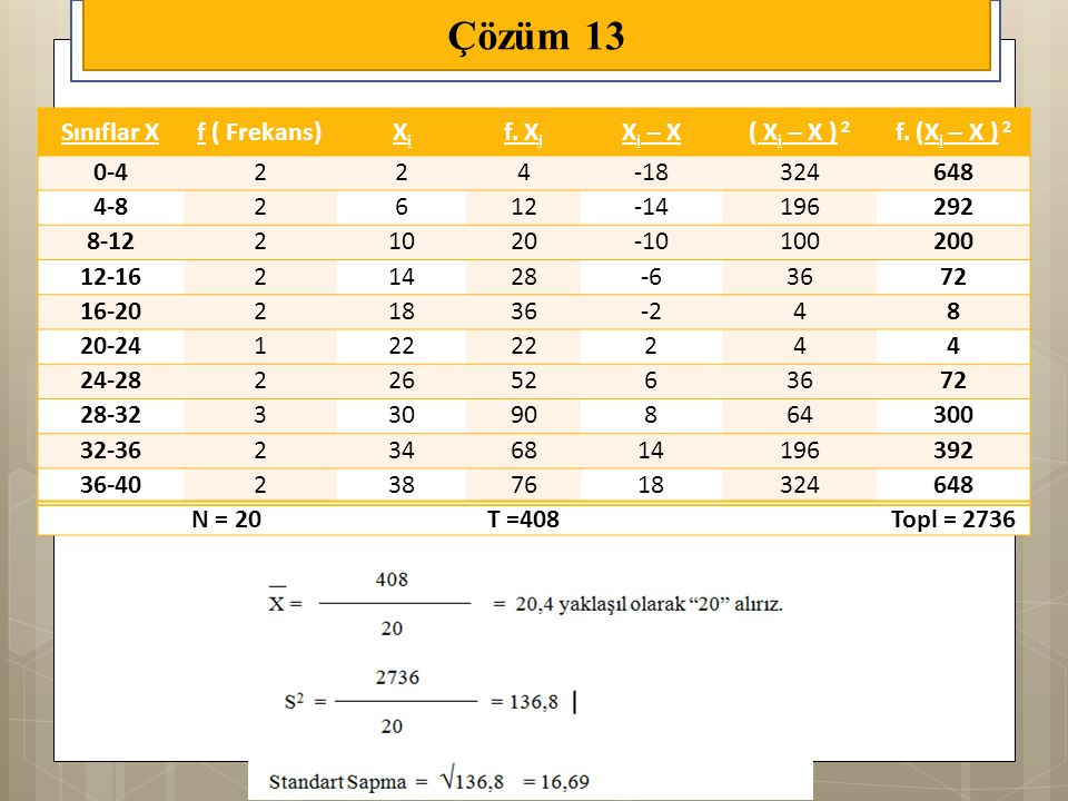 Sınıflar Xf ( Frekans)XiXi f. X i X i – X( X i – X ) 2 f. (X i – X ) 2 0-4224-18324648 4-82612-14196292 8-1221020-10100200 12-1621428-63672 16-2021836