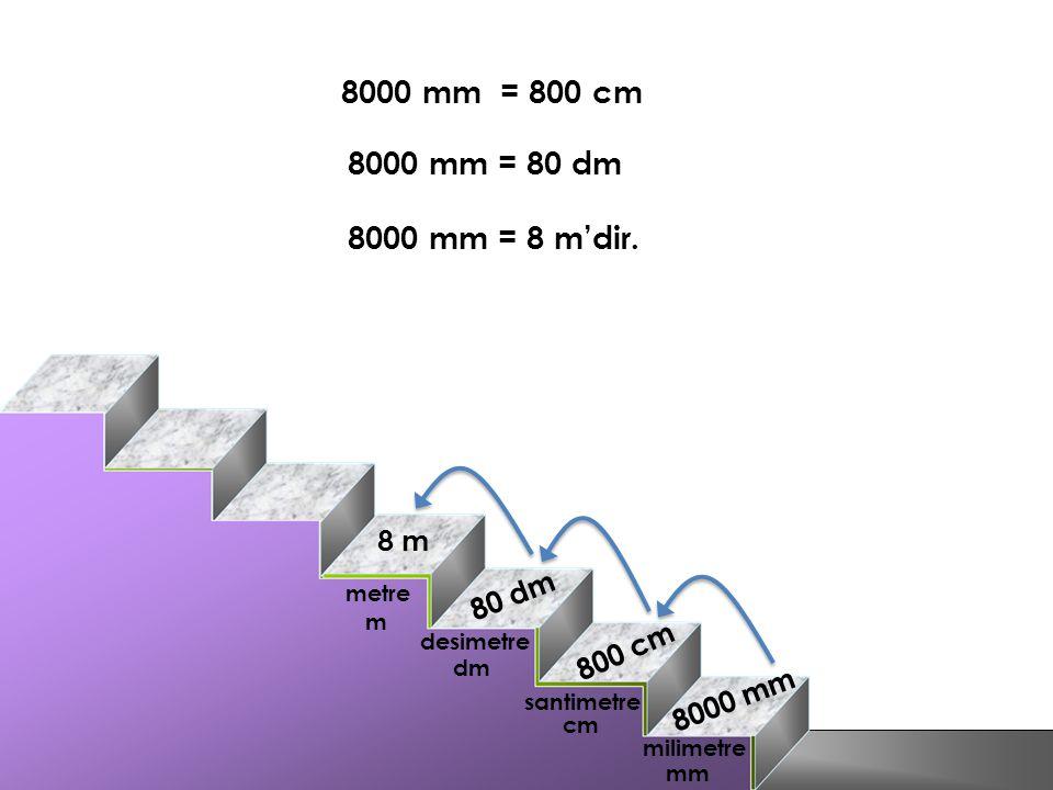 8000 mm = 800 cm 8 0 d m 8 m 8 0 0 c m 8 0 0 0 m m 8000 mm = 80 dm 8000 mm = 8 m'dir. metre desimetre santimetre milimetre m dm cm mm