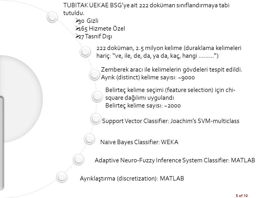 5 of 10 TUBITAK UEKAE BSG'ye ait 222 doküman sınıflandırmaya tabi tutuldu.