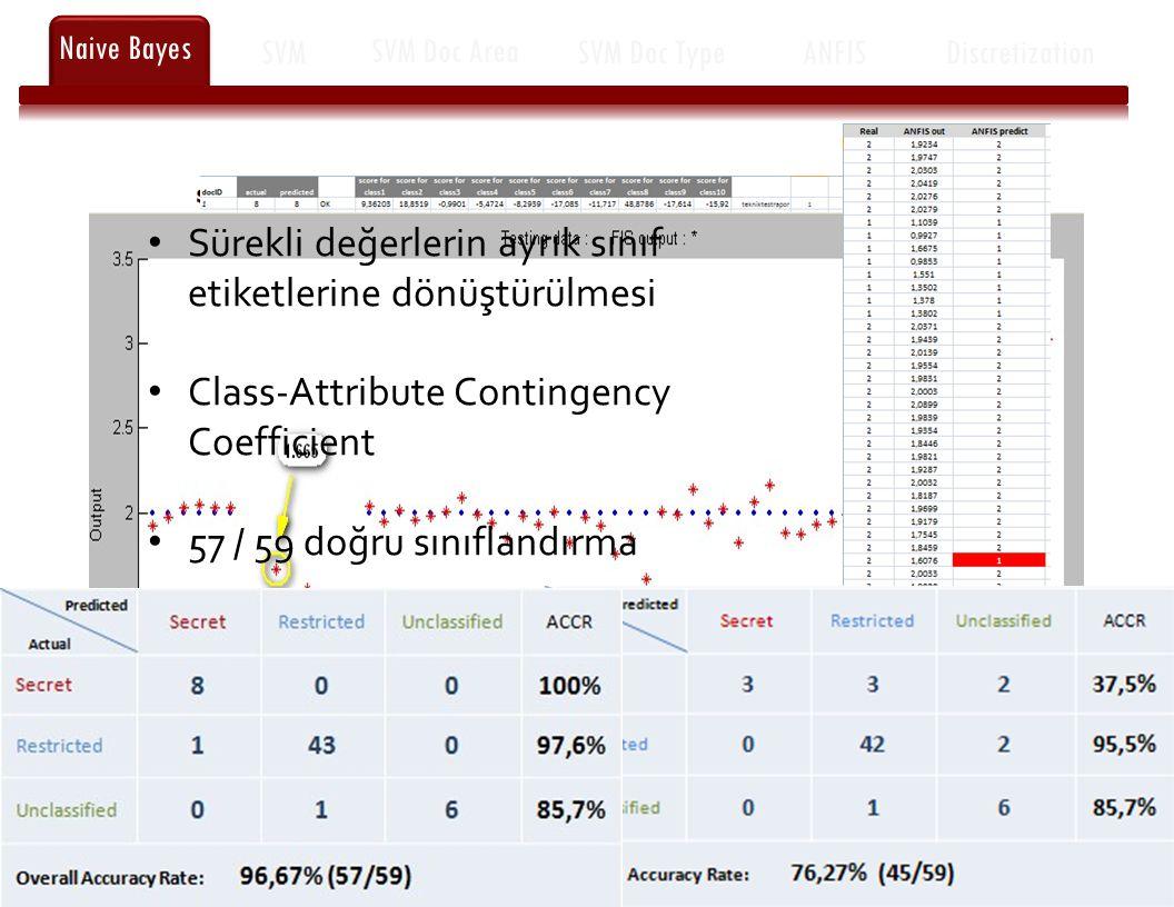 8 of 10 Naive Bayes SVM SVM Doc Area SVM Doc TypeANFISDiscretization Sürekli değerlerin ayrık sınıf etiketlerine dönüştürülmesi Class-Attribute Contingency Coefficient 57 / 59 doğru sınıflandırma