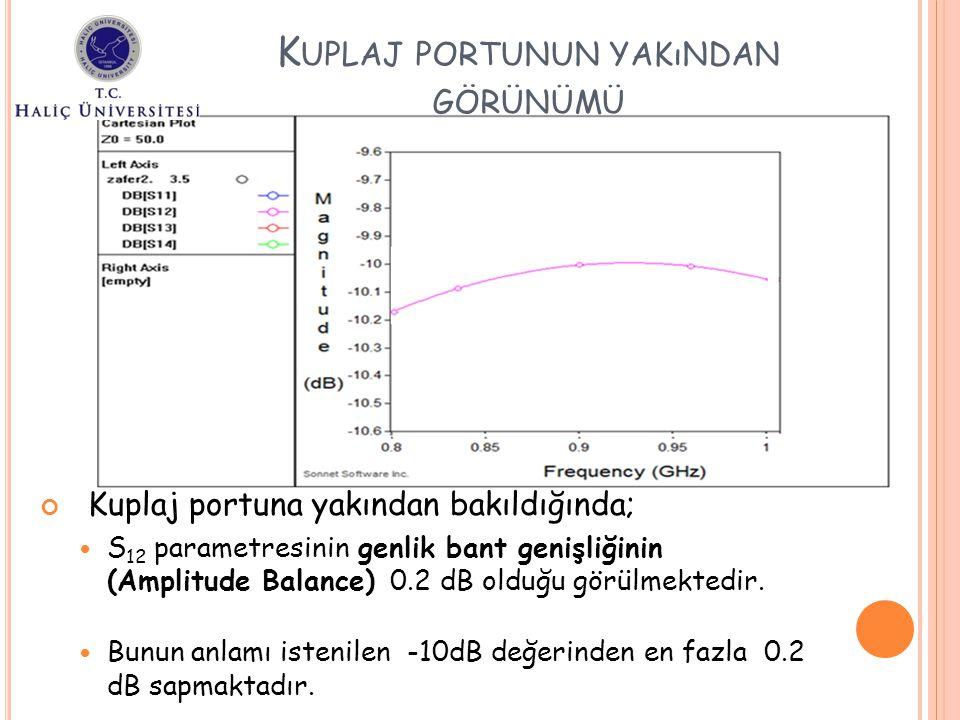 Kuplaj portuna yakından bakıldığında; S 12 parametresinin genlik bant genişliğinin (Amplitude Balance) 0.2 dB olduğu görülmektedir. Bunun anlamı isten