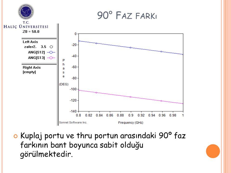 Kuplaj portu ve thru portun arasındaki 90º faz farkının bant boyunca sabit olduğu görülmektedir. 90° F AZ FARKı