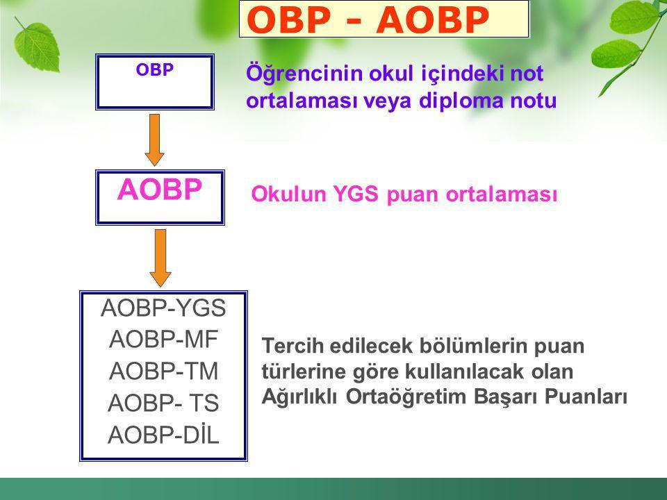 OBP - AOBP OBP AOBP AOBP-YGS AOBP-MF AOBP-TM AOBP- TS AOBP-DİL Öğrencinin okul içindeki not ortalaması veya diploma notu Okulun YGS puan ortalaması Te