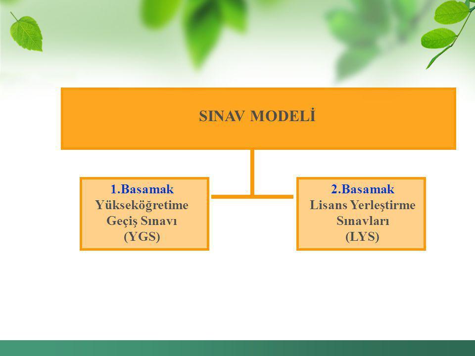 SINAV MODELİ 1.Basamak Yükseköğretime Geçiş Sınavı (YGS) 2.Basamak Lisans Yerleştirme Sınavları (LYS)