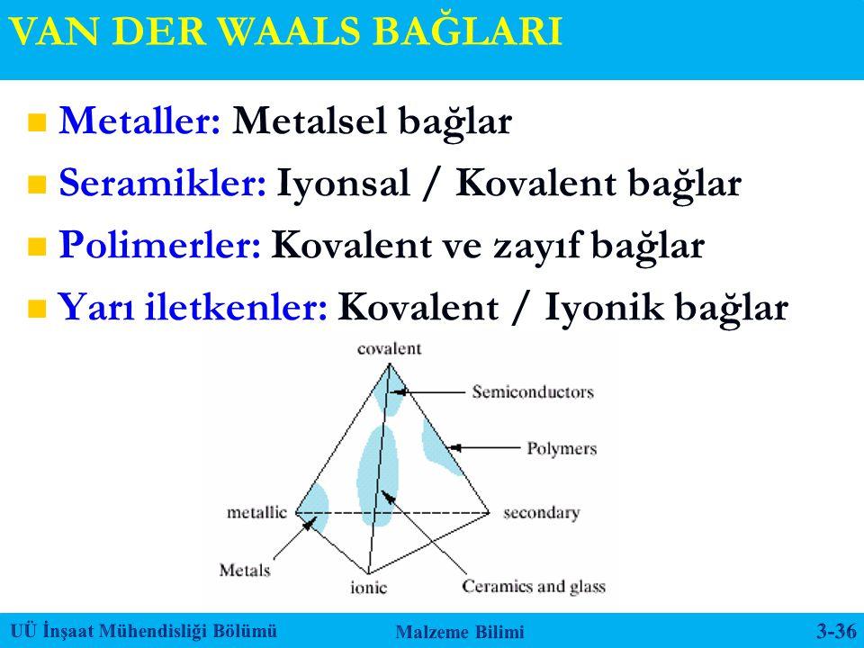 VAN DER WAALS BAĞLARI Metaller: Metalsel bağlar Seramikler: Iyonsal / Kovalent bağlar Polimerler: Kovalent ve zayıf bağlar Yarı iletkenler: Kovalent /