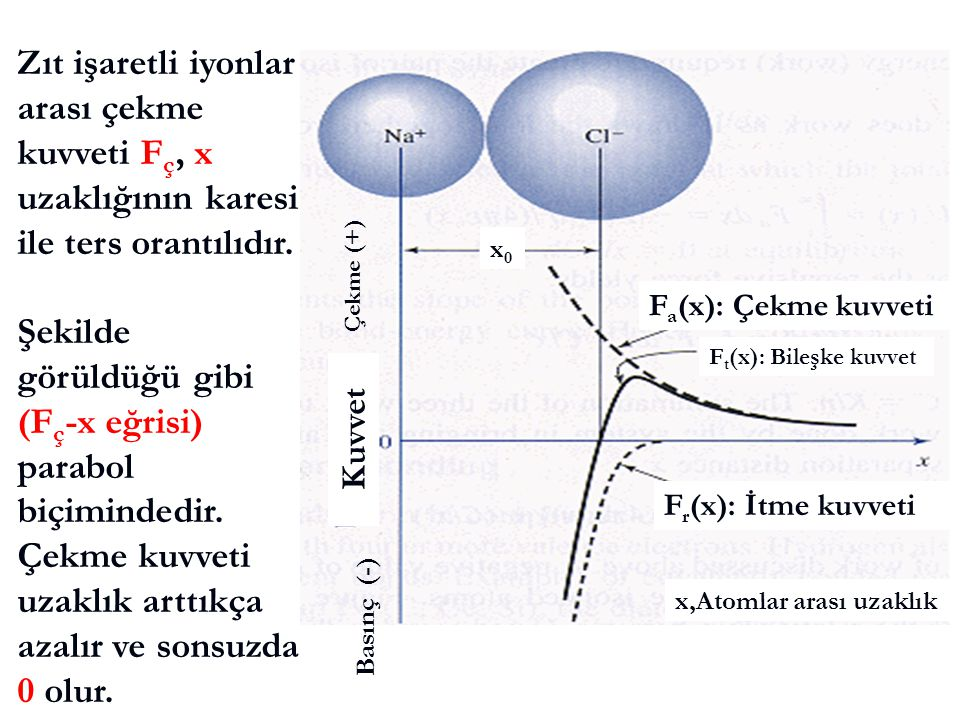 F r (x): İtme kuvveti F a (x): Çekme kuvveti F t (x): Bileşke kuvvet Çekme (+) Basınç (-) x,Atomlar arası uzaklık Kuvvet x0x0 Zıt işaretli iyonlar ara