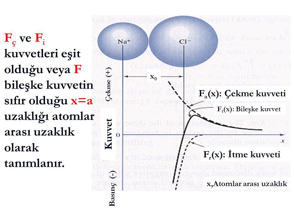 F r (x): İtme kuvveti F a (x): Çekme kuvveti F t (x): Bileşke kuvvet Çekme (+) Basınç (-) x,Atomlar arası uzaklık Kuvvet x0x0 F ç ve F i kuvvetleri eş