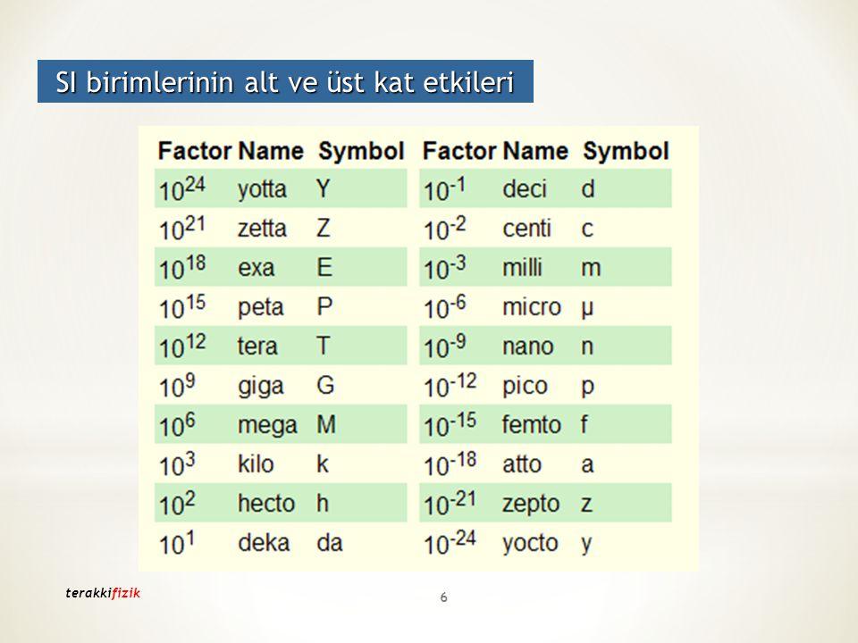 Alt ve Üst Katların Metreye Çevirimi: 1Gm = 10 9 m (G = Giga) 1Mm = 10 6 m (M = Mega) 1km = 10 3 m 1hm = 10 2 m 1dam = 10 1 m 1m 1dm = 10 -1 m 1cm = 10 -2 m 1mm = 10- 3 m 1µm = 10 -6 m (µ = Mikro) 1nm = 10 -9 m (n = Nano) 7 terakkifizik