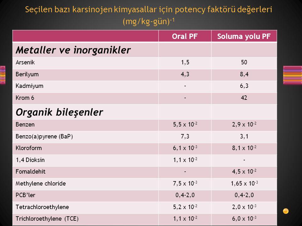 Seçilen bazı karsinojen kimyasallar için potency faktörü değerleri (mg/kg-gün) -1 Oral PFSoluma yolu PF Metaller ve inorganikler Arsenik1,550 Berilyum