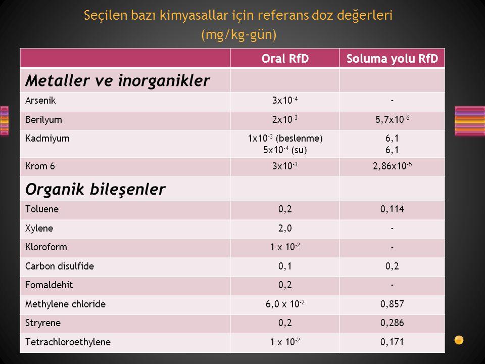 Seçilen bazı kimyasallar için referans doz değerleri (mg/kg-gün) Oral RfDSoluma yolu RfD Metaller ve inorganikler Arsenik3x10 -4 - Berilyum2x10 -3 5,7