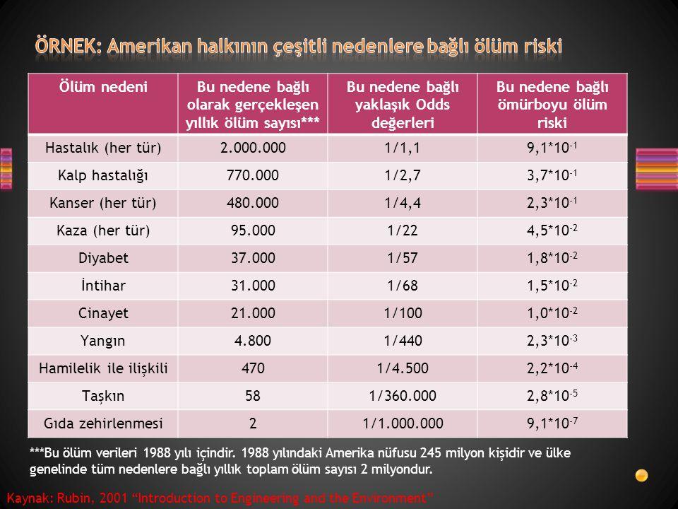 Ölüm nedeniBu nedene bağlı olarak gerçekleşen yıllık ölüm sayısı*** Bu nedene bağlı yaklaşık Odds değerleri Bu nedene bağlı ömürboyu ölüm riski Hastal