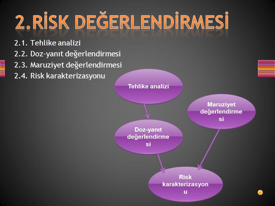 2.1. Tehlike analizi 2.2. Doz-yanıt değerlendirmesi 2.3. Maruziyet değerlendirmesi 2.4. Risk karakterizasyonu Tehlike analizi Maruziyet değerlendirme