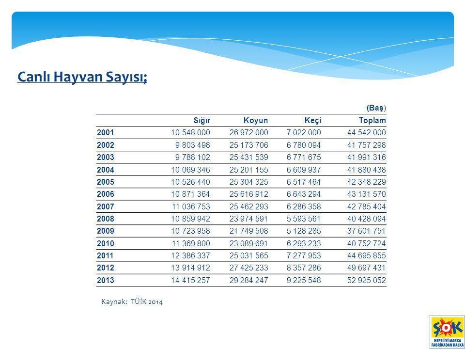 Türkiye Çiğ Süt Üretimi; Kaynak: TÜİK 2014 Çiğ süt üretiminde dünyada 15.