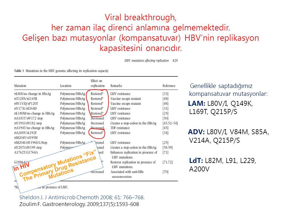Viral breakthrough, her zaman ilaç direnci anlamına gelmemektedir. Gelişen bazı mutasyonlar (kompansatuvar) HBV'nin replikasyon kapasitesini onarıcıdı