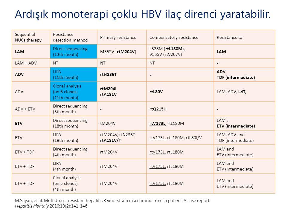 M.Sayan, et al. Multidrug – resistant hepatitis B virus strain in a chronic Turkish patient: A case report. Hepatitis Monthly 2010;10(2):141-146 Seque