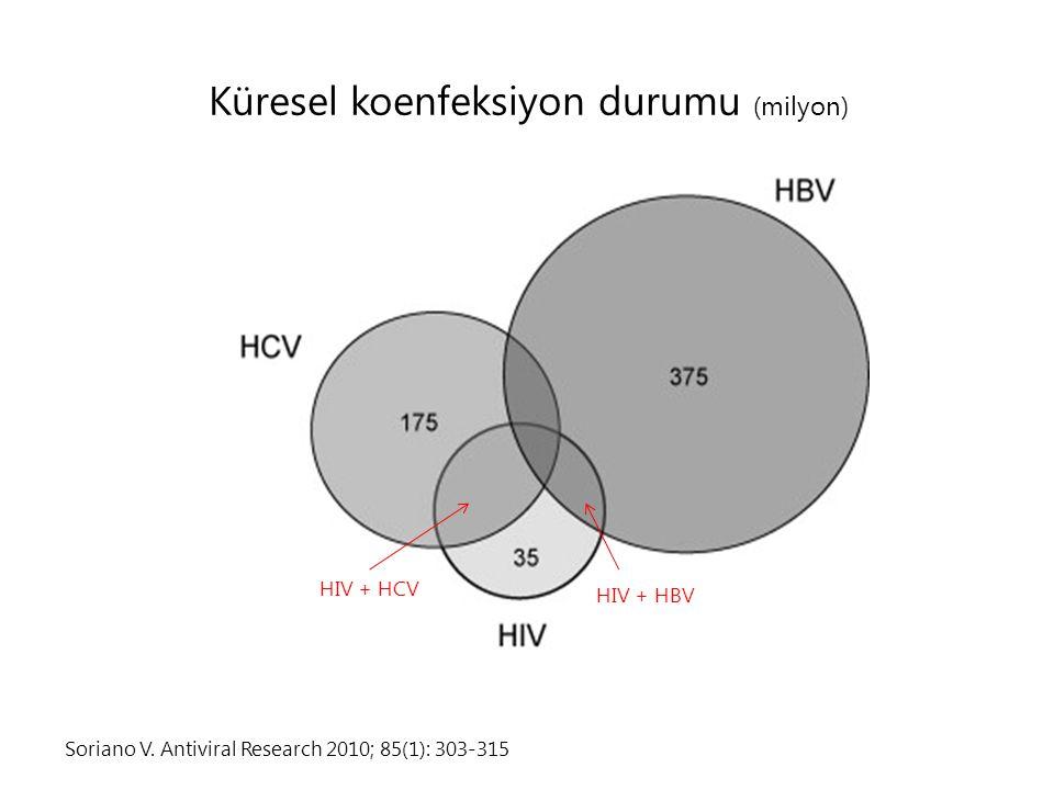 Soriano V. Antiviral Research 2010; 85(1): 303-315 Küresel koenfeksiyon durumu (milyon) HIV + HCV HIV + HBV