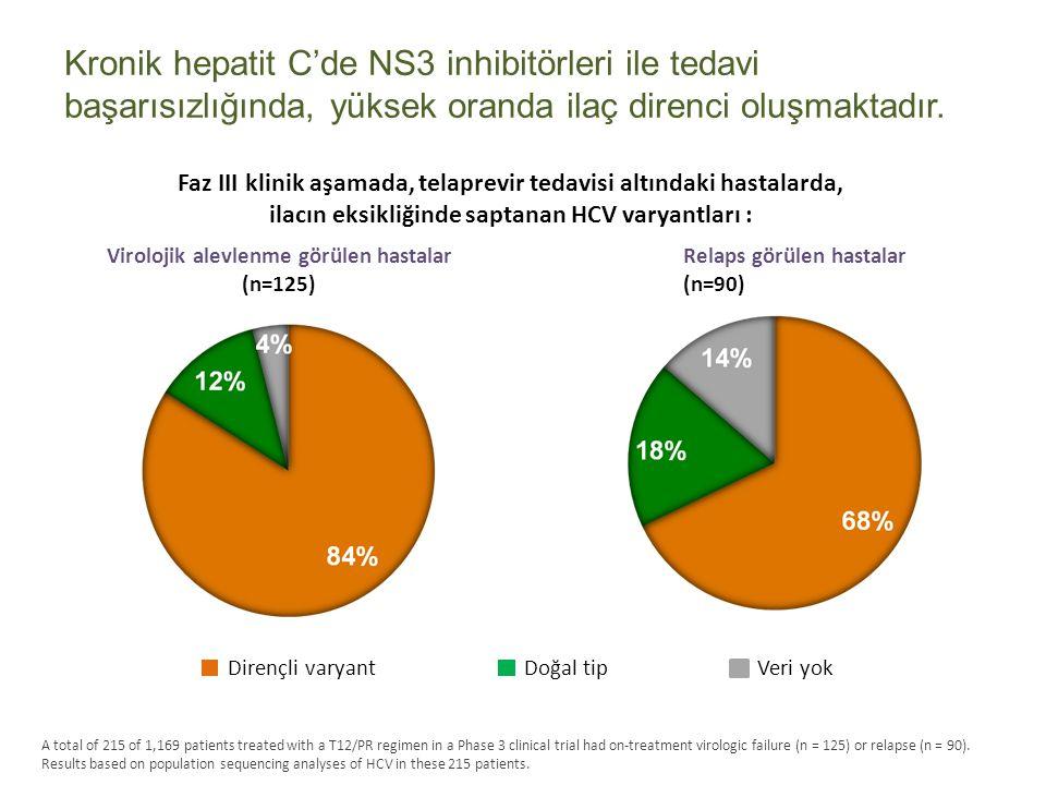 Kronik hepatit C'de NS3 inhibitörleri ile tedavi başarısızlığında, yüksek oranda ilaç direnci oluşmaktadır. Dirençli varyantDoğal tipVeri yok Viroloji