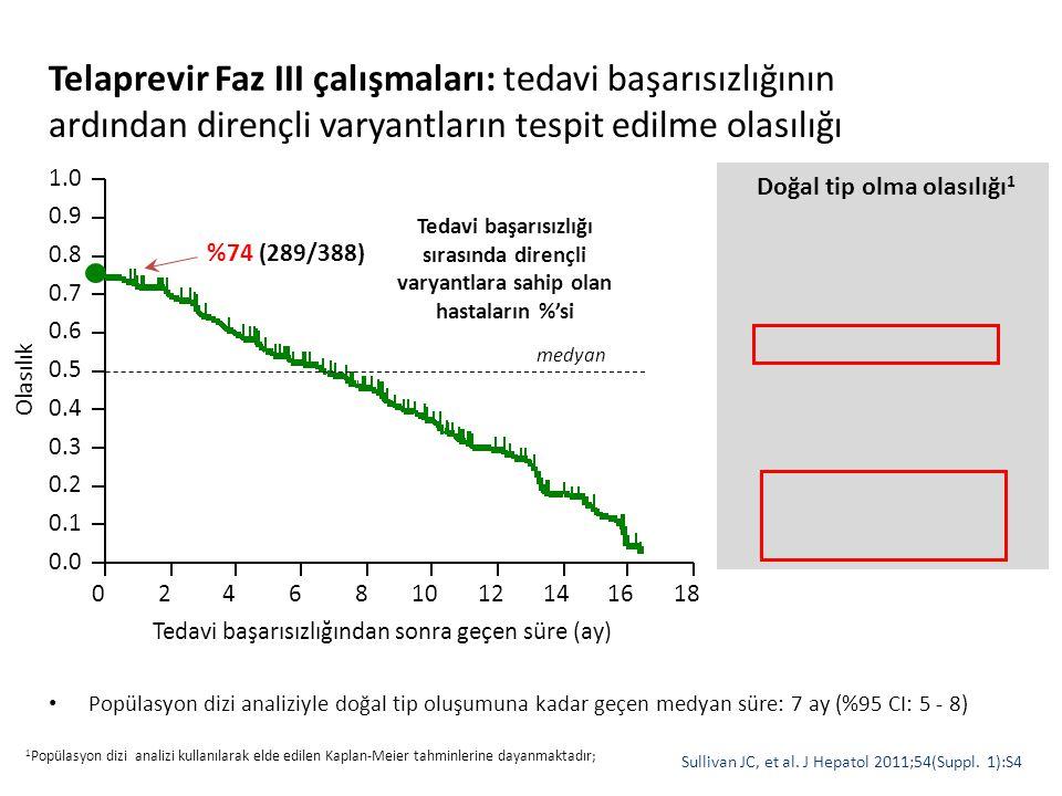 Telaprevir Faz III çalışmaları: tedavi başarısızlığının ardından dirençli varyantların tespit edilme olasılığı Popülasyon dizi analiziyle doğal tip ol