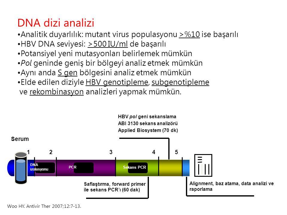 DNA dizi analizi Analitik duyarlılık: mutant virus populasyonu >%10 ise başarılı HBV DNA seviyesi: >500 IU/ml de başarılı Potansiyel yeni mutasyonları