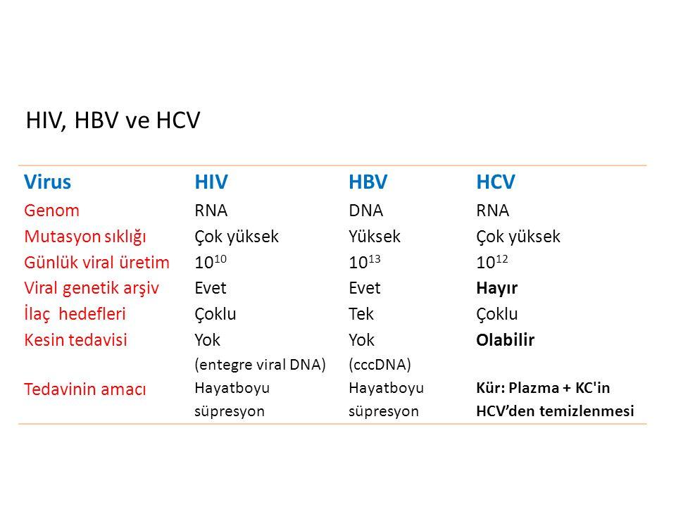 VirusHIVHBVHCV Genom RNADNARNA Mutasyon sıklığı Çok yüksekYüksekÇok yüksek Günlük viral üretim10 10 13 10 12 Viral genetik arşiv Evet Hayır İlaç hedef