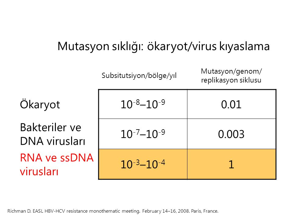 Subsitutsiyon/bölge/yıl Mutasyon/genom/ replikasyon siklusu Ökaryot10 -8 –10 -9 0.01 Bakteriler ve DNA virusları 10 -7 –10 -9 0.003 RNA ve ssDNA virus