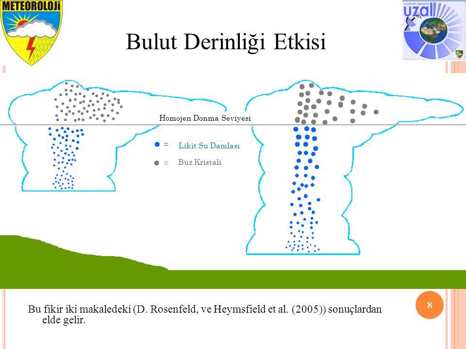 8 Bulut Derinliği Etkisi Bu fikir iki makaledeki (D. Rosenfeld, ve Heymsfield et al. (2005)) sonuçlardan elde gelir. Homojen Donma Seviyesi Likit Su D