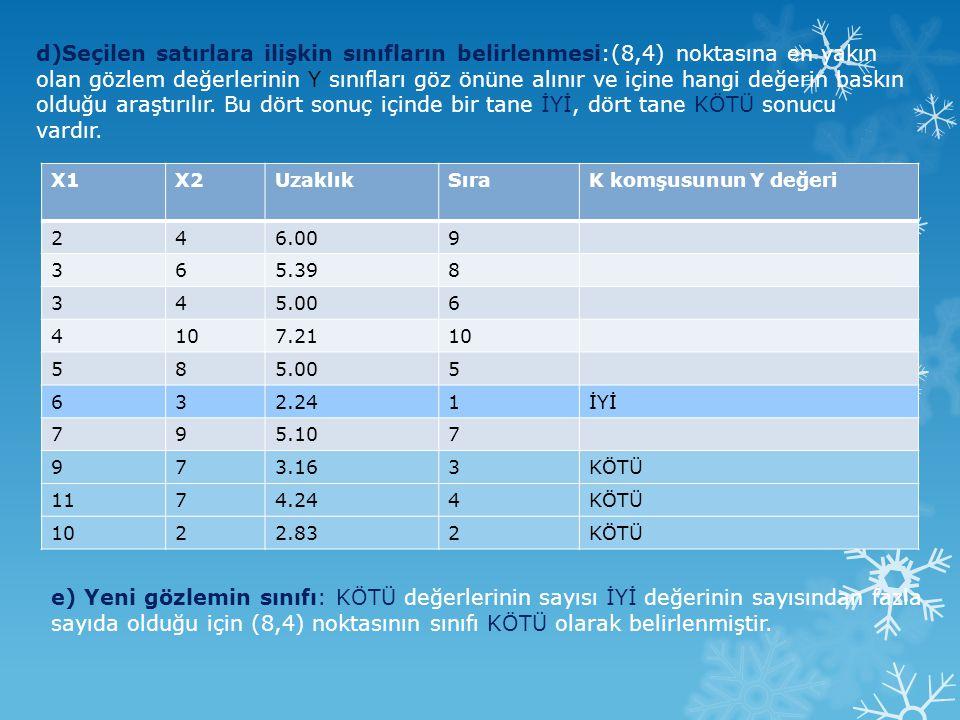 d)Seçilen satırlara ilişkin sınıfların belirlenmesi:(8,4) noktasına en yakın olan gözlem değerlerinin Y sınıfları göz önüne alınır ve içine hangi değe