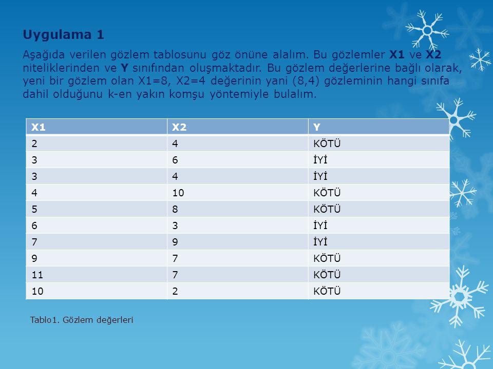 Uygulama 1 Aşağıda verilen gözlem tablosunu göz önüne alalım. Bu gözlemler X1 ve X2 niteliklerinden ve Y sınıfından oluşmaktadır. Bu gözlem değerlerin