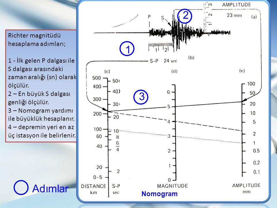Richter magnitüdü hesaplama adımları; 1 - İlk gelen P dalgası ile S dalgası arasındaki zaman aralığı (sn) olarak ölçülür. 2 – En büyük S dalgası genli