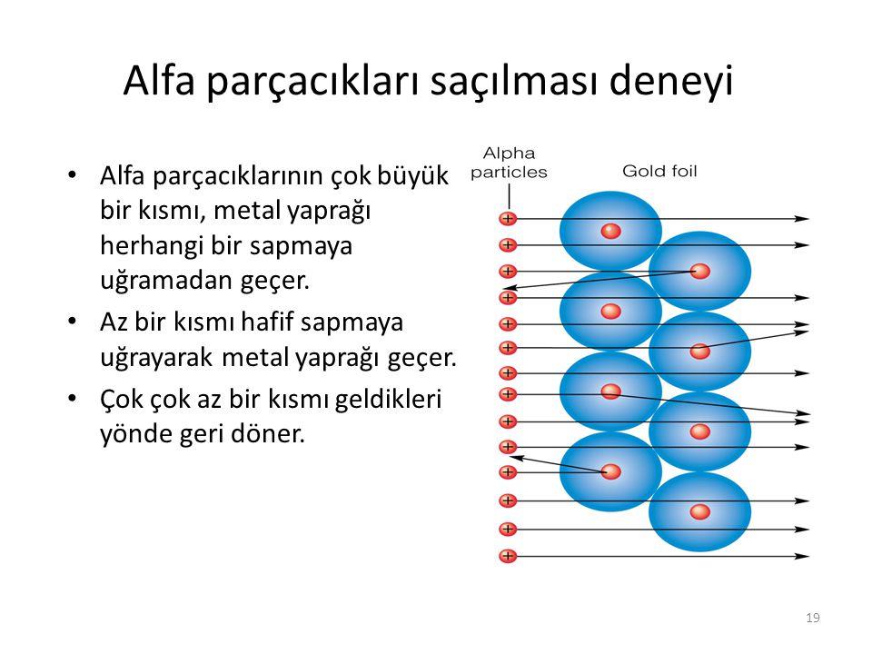19 Alfa parçacıkları saçılması deneyi Αlfa parçacıklarının çok büyük bir kısmı, metal yaprağı herhangi bir sapmaya uğramadan geçer. Az bir kısmı hafif