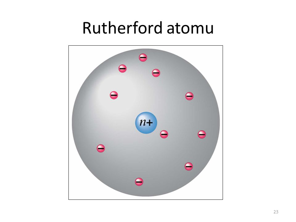 23 Rutherford atomu