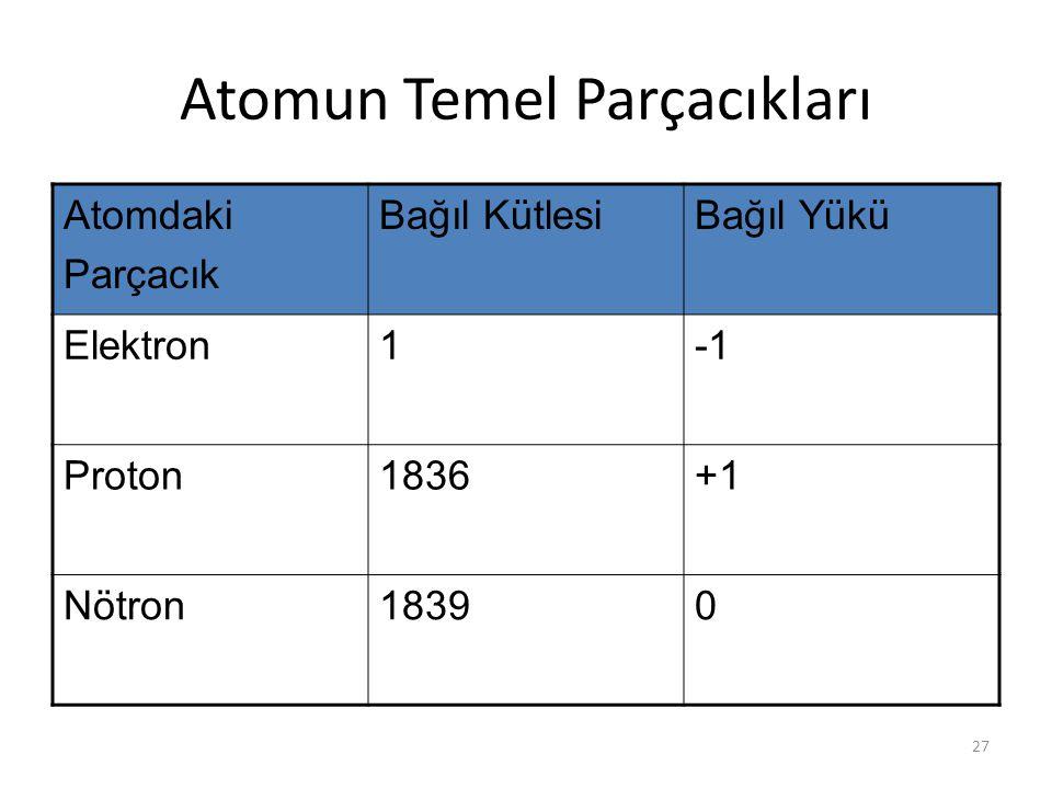 27 Atomun Temel Parçacıkları Atomdaki Parçacık Bağıl KütlesiBağıl Yükü Elektron1 Proton1836+1 Nötron18390