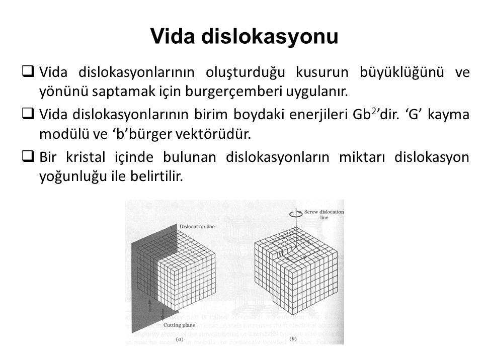  Vida dislokasyonlarının oluşturduğu kusurun büyüklüğünü ve yönünü saptamak için burgerçemberi uygulanır.  Vida dislokasyonlarının birim boydaki ene