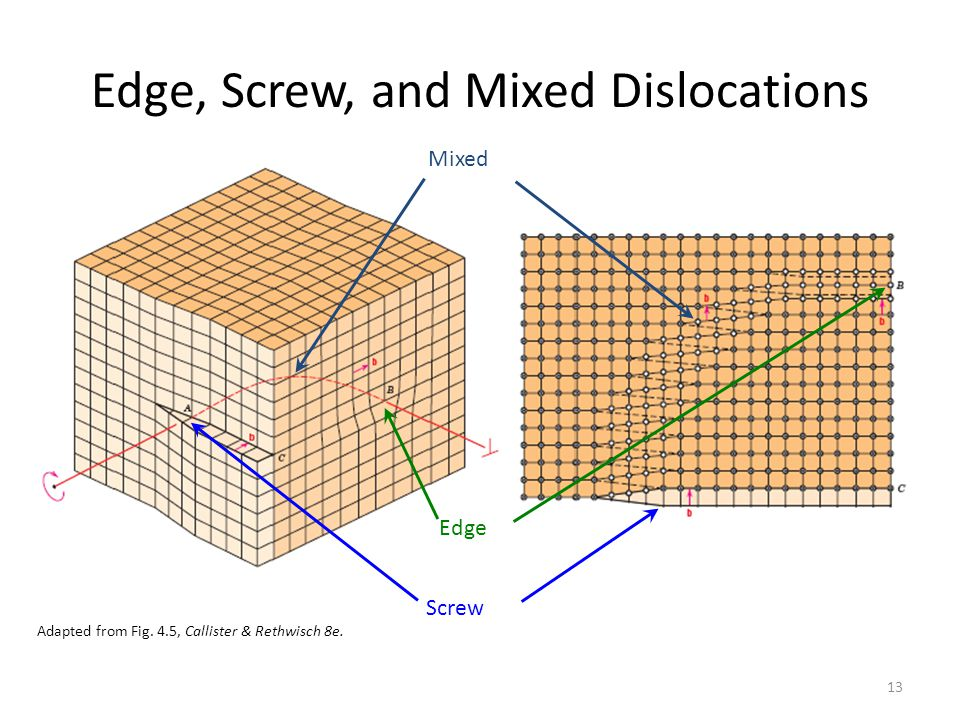 13 Edge, Screw, and Mixed Dislocations Adapted from Fig. 4.5, Callister & Rethwisch 8e. Edge Screw Mixed