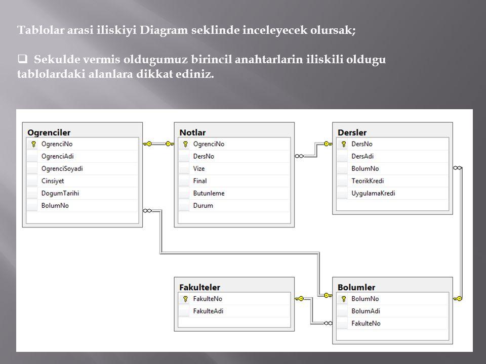 Tablolar arasi iliskiyi Diagram seklinde inceleyecek olursak;  Sekulde vermis oldugumuz birincil anahtarlarin iliskili oldugu tablolardaki alanlara dikkat ediniz.