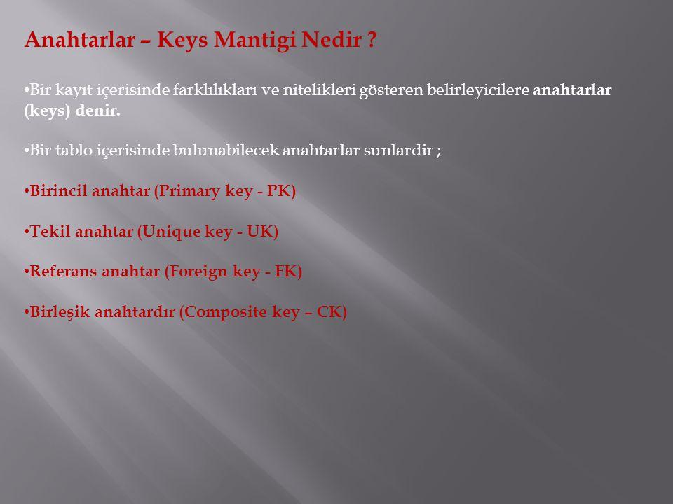 Anahtarlar – Keys Mantigi Nedir .